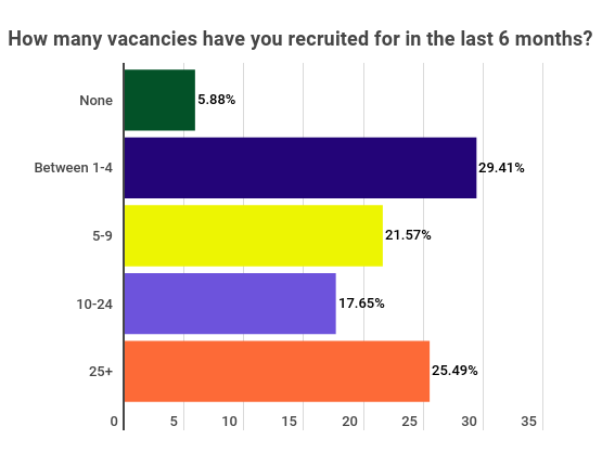 recruitment-trends-charts